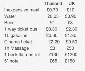 London VS Bangkok